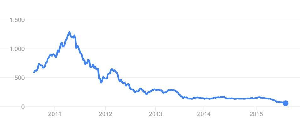 HTC-Aktienkurs