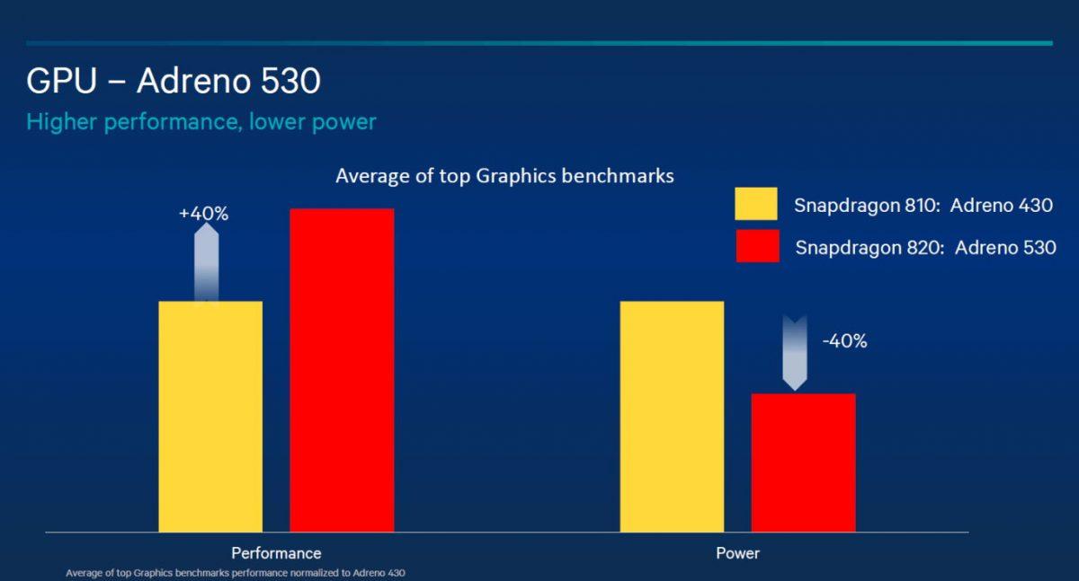 Qualcomm Snapdragon 820 offiziell vorgestellt 5