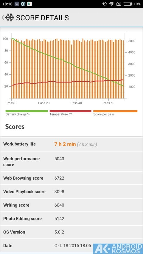 androidkosmos redminote2 futuremark.pcmark.android.benchmark 2015 10 18 18 18 16