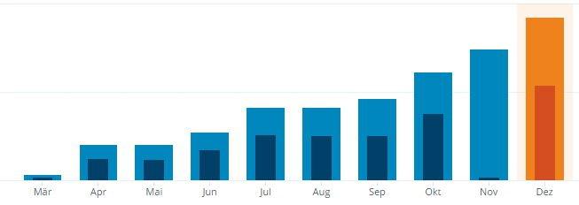 AndroidKosmos_Statistik