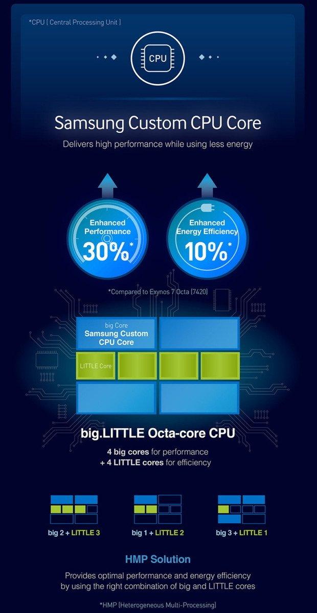 Informationen zum neuen Exynos 8 Octa 8890 Prozessor von Samsung 2