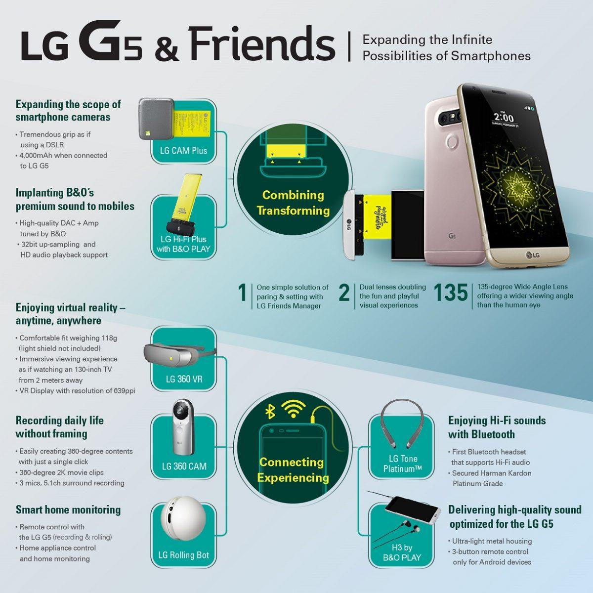 LG_G5_Infografik