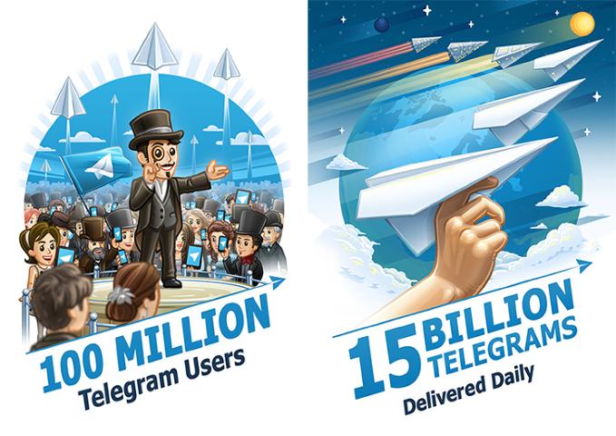 Telegram Messenger jetzt mit 100 Millionen Nutzern monatlich 15 Billionen Nachrichten täglich