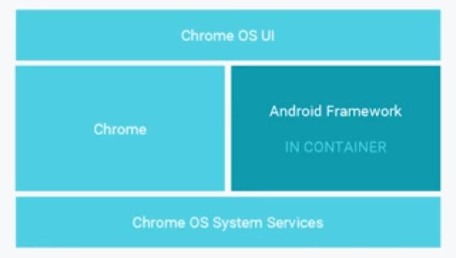 Play Store mit Android Apps bald auch auf ChromeOS ausführbar 6