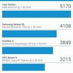 Test / Review: LeEco Le 2 Pro: Mit der Kraft der 10 CPU-Herzen 29