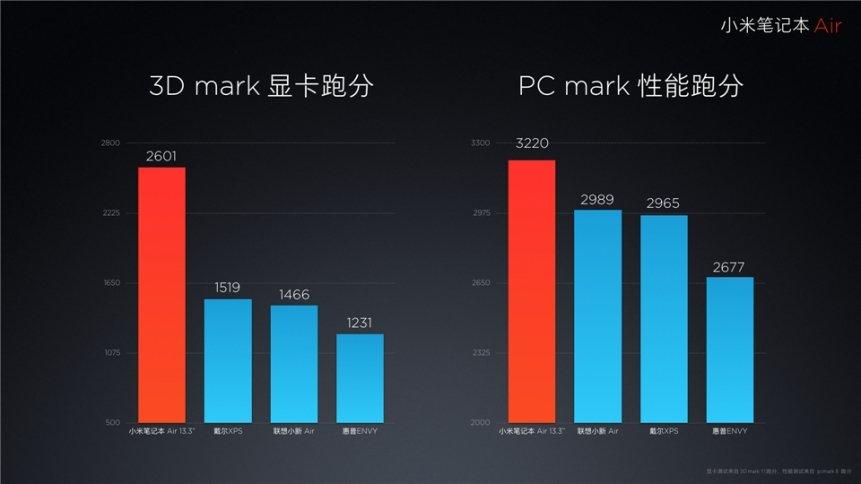 """Xiaomi """"Mi Air"""" Notebook 13,3 Zoll und 12,5 Zoll offiziell vorgestellt 33"""