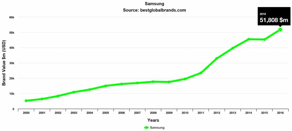 Samsung Markenwert Interbrand 1024x459