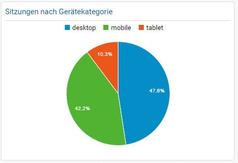 AndroidKosmos Statistic Device