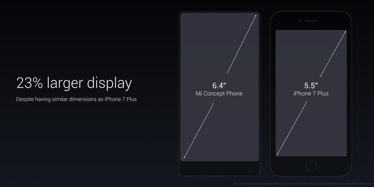 Xiaomi Mi Mix Comparison