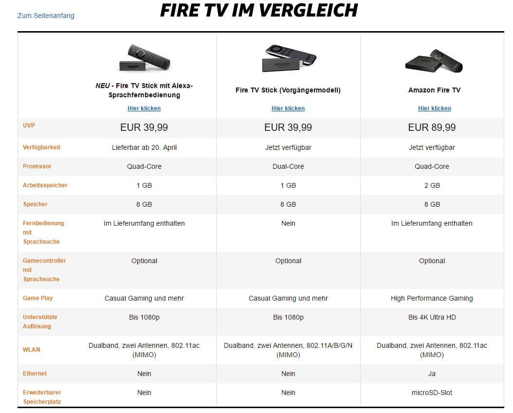 Amazon neuer FireTV Stick Vergleich