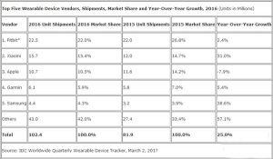 Xiaomi kann sich auf dem Smartband-Markt behaupten 1