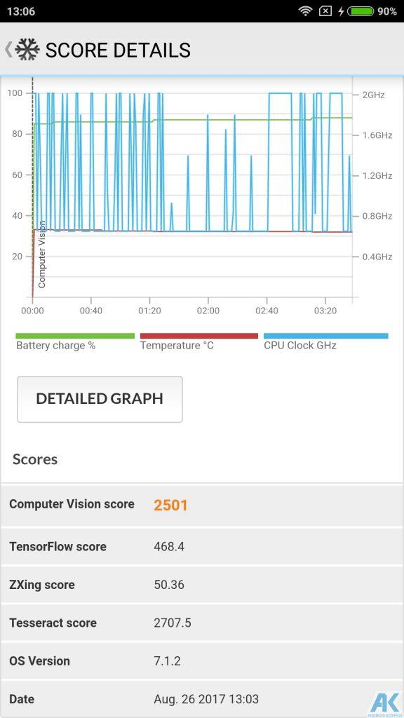 Xiaomi Mi5X im Test - Was kann die neueste Version mit der Dual-Kamera? 102