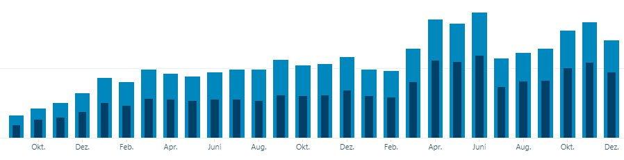 AndroidKosmos Statistik 2017