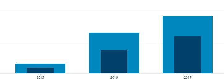 AndroidKosmos Statistik
